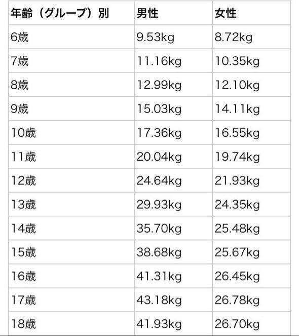 握力の平均と世界一はどのくらい?りんごは何キロで潰せるの?のサムネイル画像