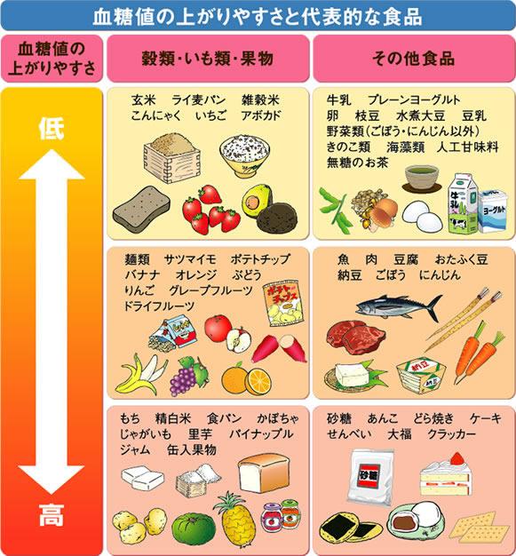 【コンビニ】糖質制限ダイエット中でも食べていいものまとめ!のサムネイル画像