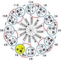 【六星占術】大殺界の自動計算&調べ方!(無料)運勢早見表まとめ!のサムネイル画像