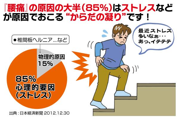 腰痛に効果的なマッサージ方法・やり方まとめ!自分で自宅で簡単に【動画有】のサムネイル画像
