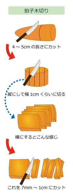 【包丁】切り方の種類と名前・名称をイラスト画像付きで!基本やコツも紹介!のサムネイル画像