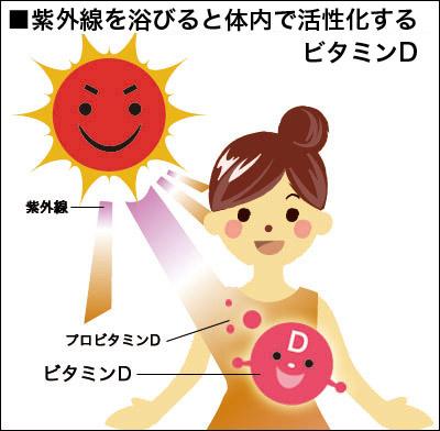 ビタミンDの多い食品・食べ物まとめ!日光浴の時間や摂取量の目安も紹介
